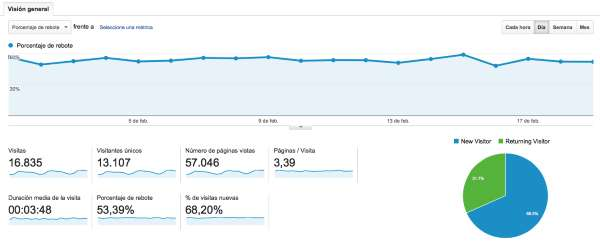 Porcentaje de rebote google analytics