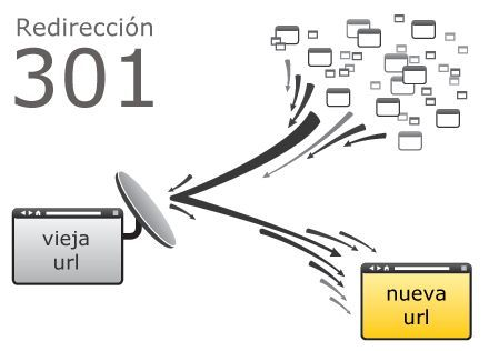 Redireccion 301 para Dominios